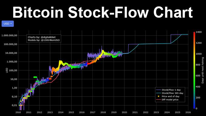 Bitcoin stock-to-flow model explains – is BTC undervalued? –  Block-builders.net