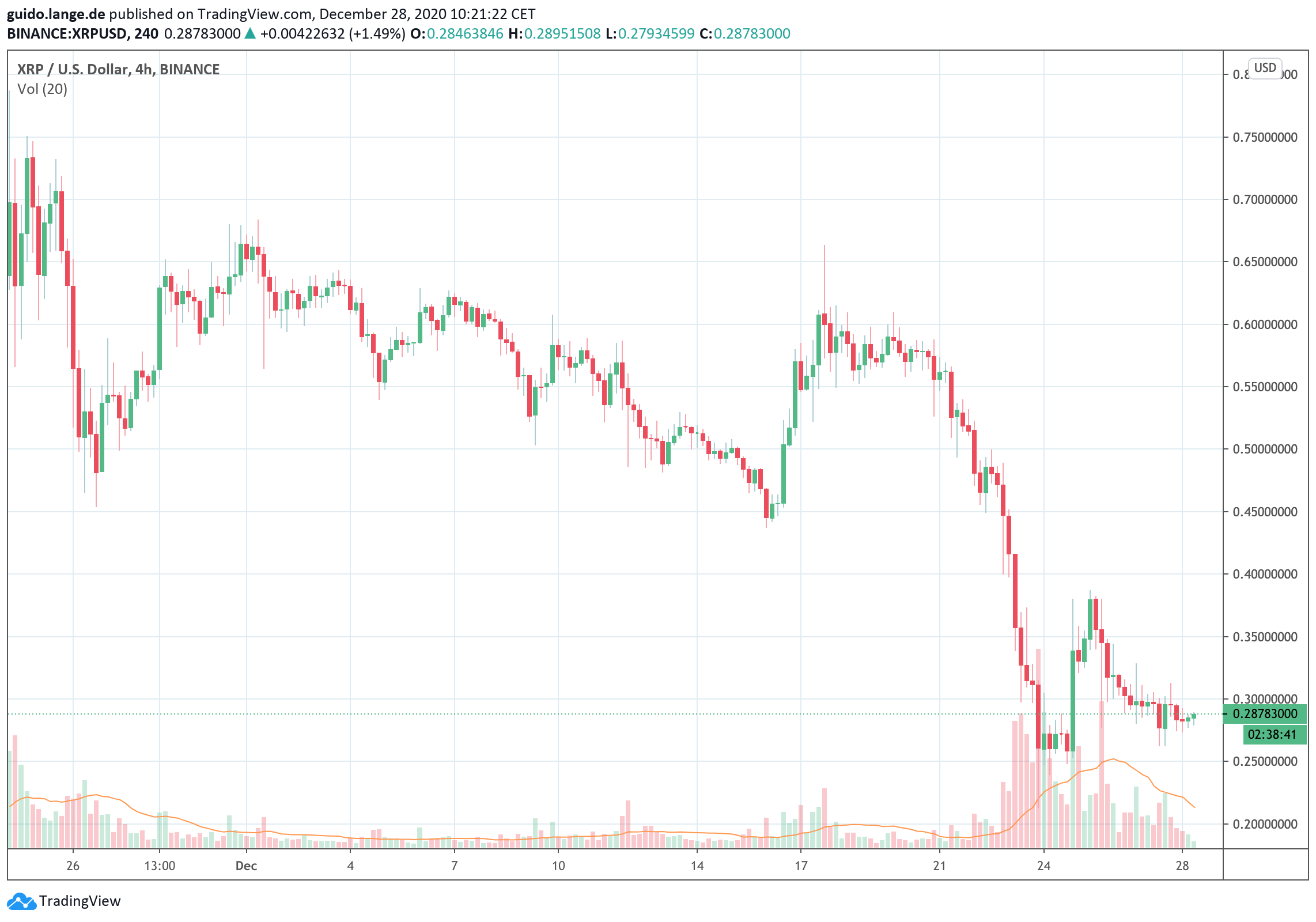 XRP CryptoCurrency-Wert.
