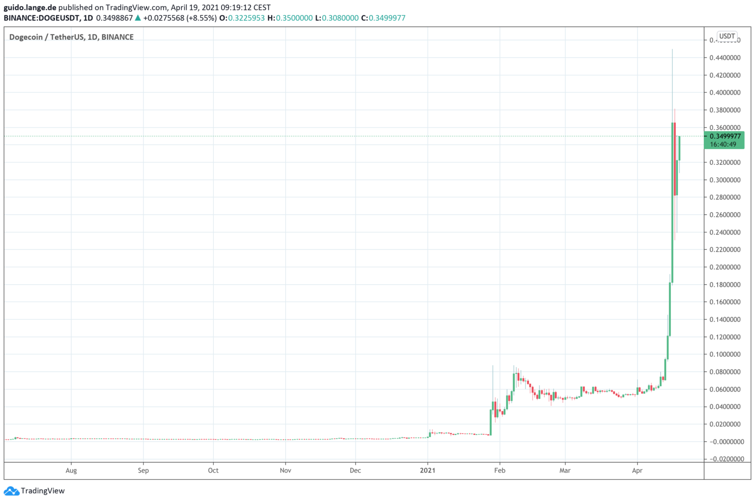 Dogecoin (DOGE) gallops towards record level – experts ...